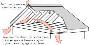 Soffit and Facia Diagram on House